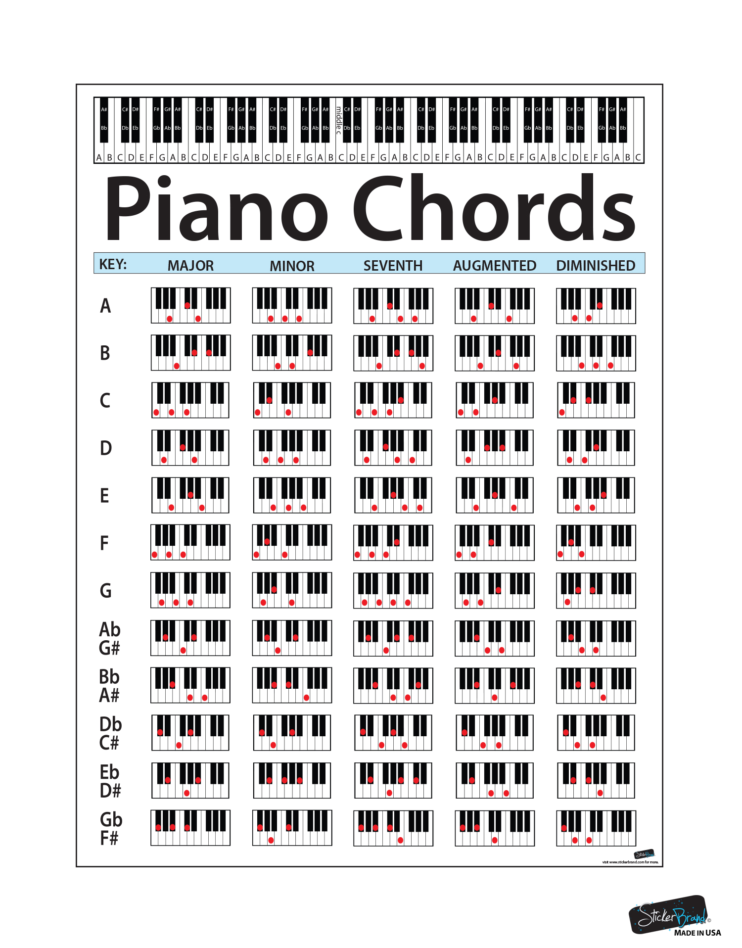 Piano Chord Chart Poster  Educational Guide For Keyboard Music Lessons  P1001